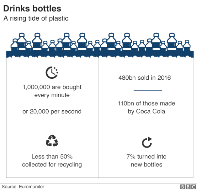 Plastic Bottle Statistics